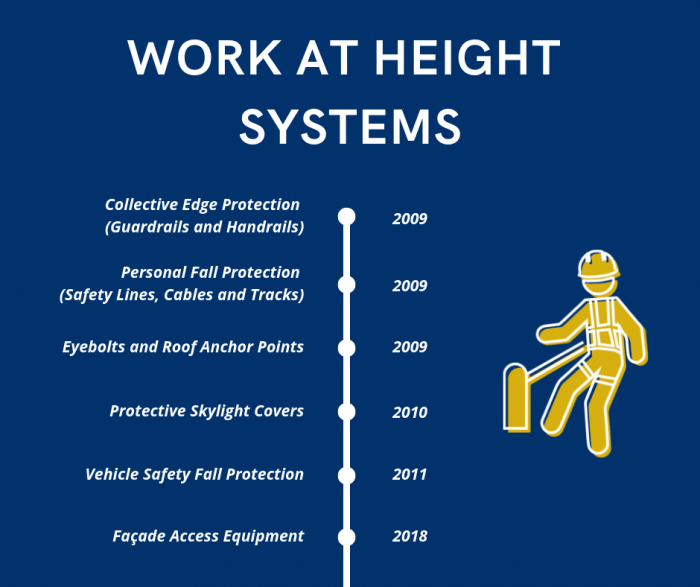 Work at Height System Timeline