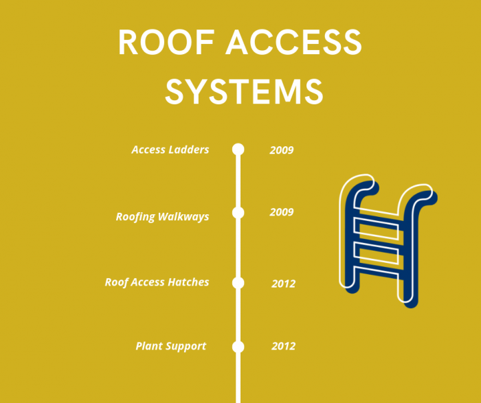 Roof Access Systems Timeline