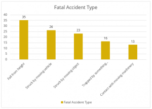 Fatal Accident bar chart