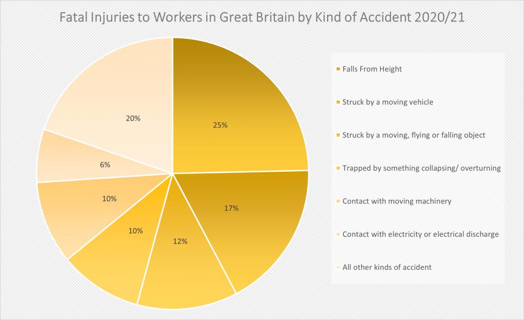 HSE report fatalities figures 2020/21