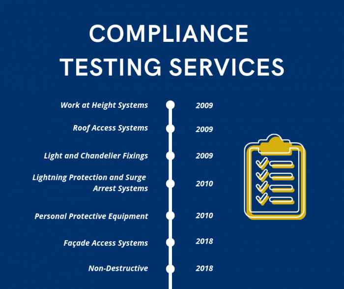 Compliance Testing Services Timeline