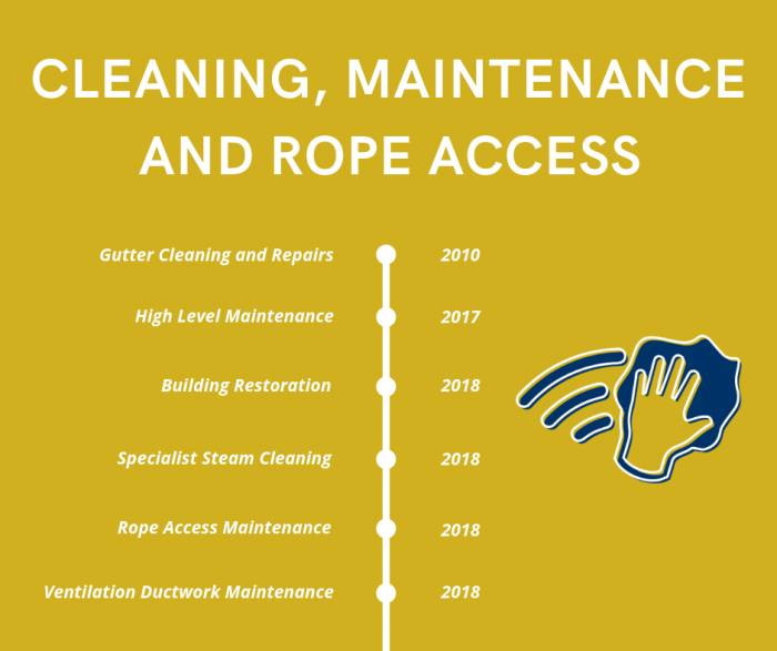 Cleaning, Maintenance and Rope Access Services Timeline