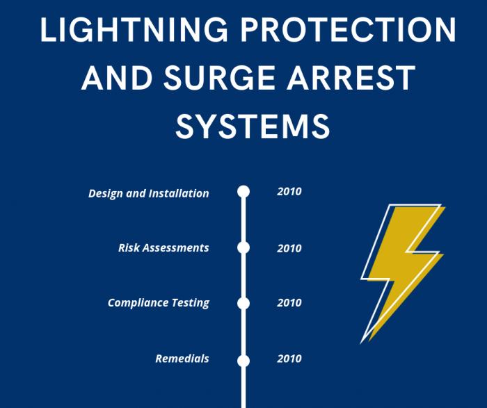 Lightning Protection and Surge Arrest Systems Timeline