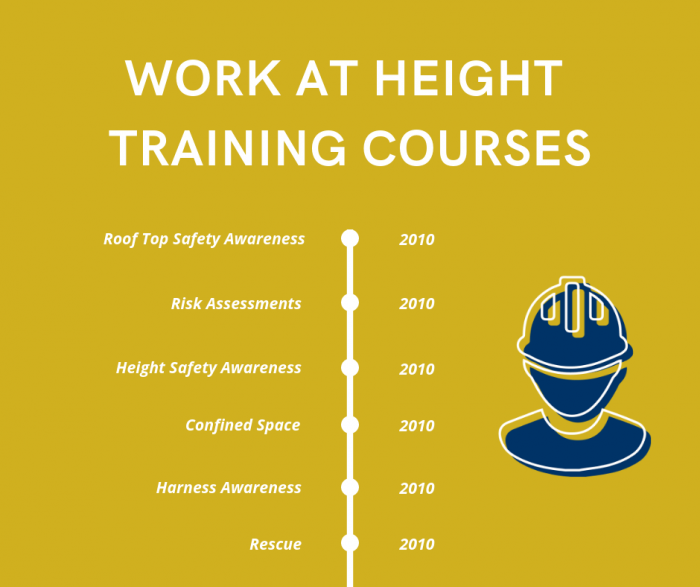 Work at Height Training Courses Timeline