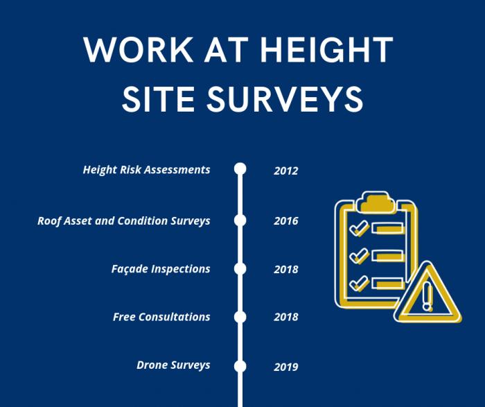 Work at Height Site Surveys Timeline