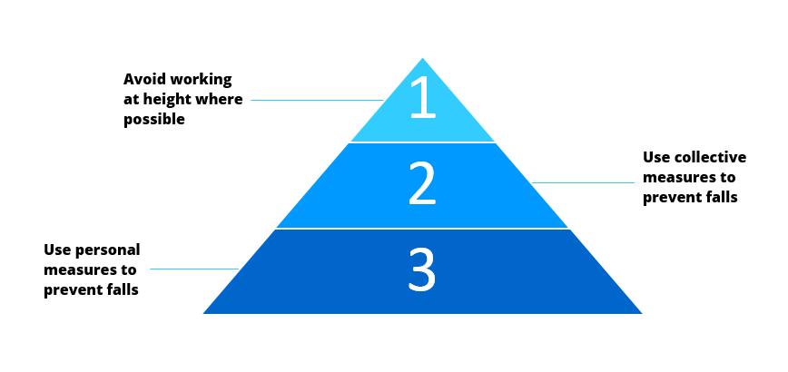 Personal and Collective Work at Height Hierarchy Measures – what is the difference?